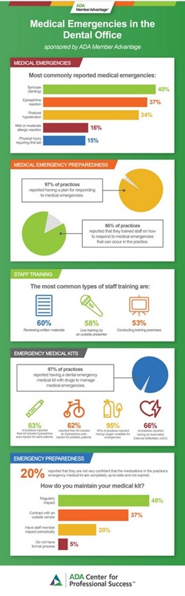 Infographic showing the most common types of staff training options in dental practices.